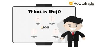 Doji Candlestick And How To Use It In Forex Most Effectively