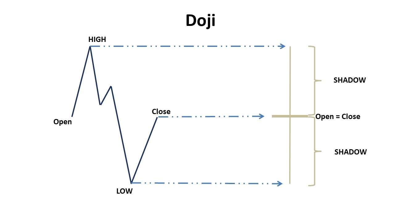 Meaning of the Doji