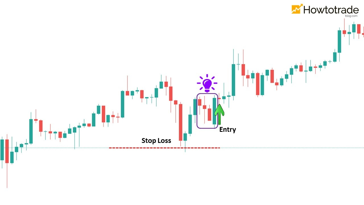 Trend trading with the Bullish Engulfing pattern