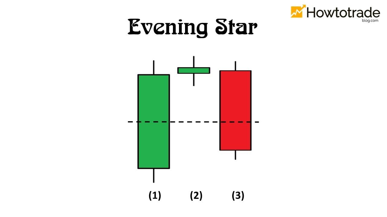 O que é um padrão de candelabro Evening Star
