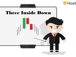 Mô Hình Nến Three Inside Down: Ý Nghĩa Và Cách Giao Dịch Hiệu Quả