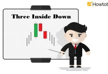 Three Inside Down Pattern: Meaning And How To Trade Efficiently In Forex