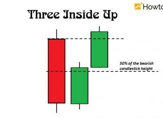 What is a Three Inside Up candlestick pattern?