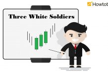 What Is The Three White Soldiers Candlestick Pattern In Forex?