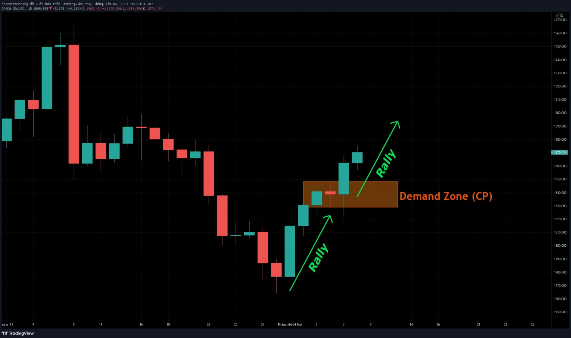 An example of the reversal Demand pattern